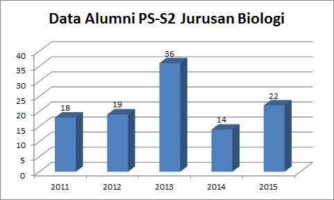 grafik alumni s2