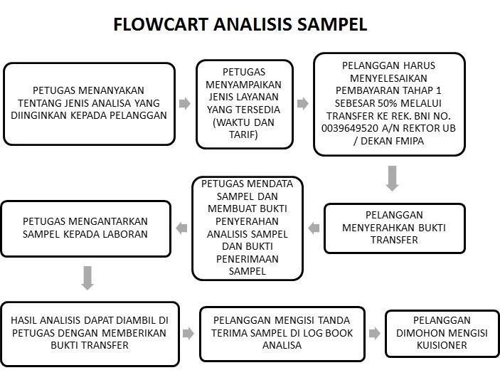Flowcart